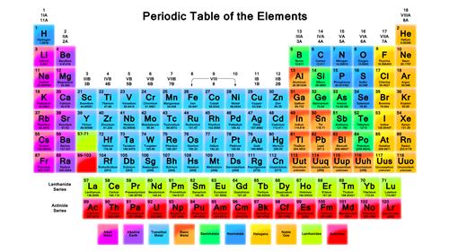 periodic table - Table Periodic Interactive